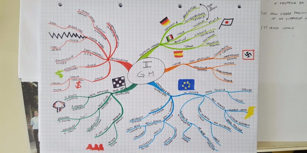 I 4 passi che devi conoscere per costruire una mappa mentale che funziona